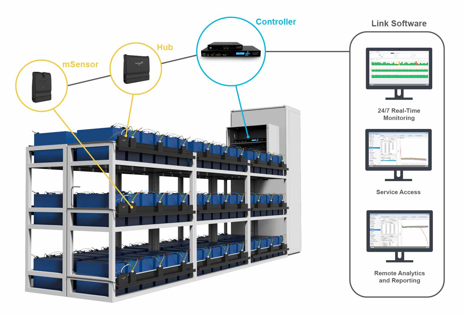 Powershield8 rack setup diagram battery monitoring system for data centers